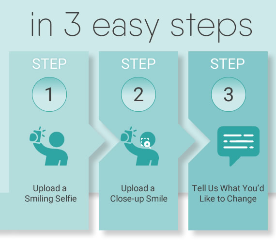 Three Steps to Requesting Your Consultation